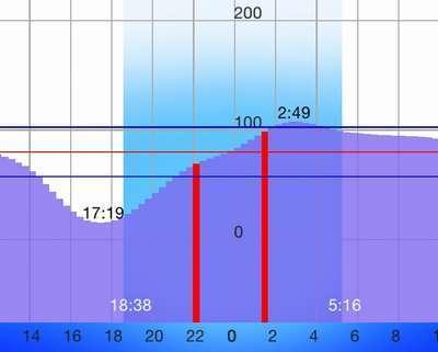 150428_tidal graph.jpg
